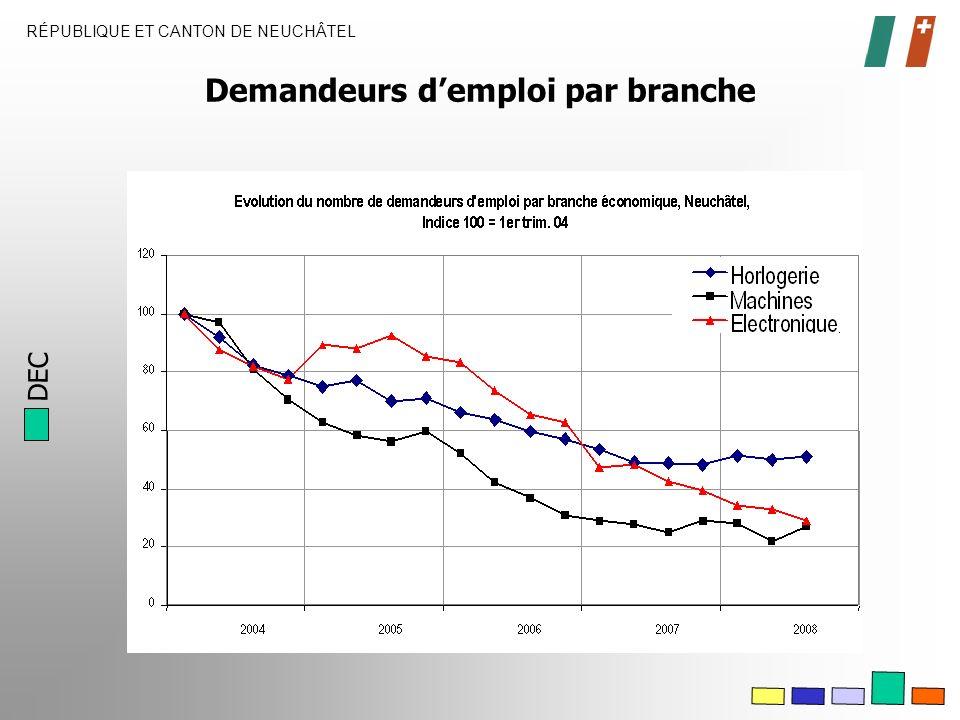 DEC RÉPUBLIQUE ET CANTON DE NEUCHÂTEL Demandeurs demploi par branche