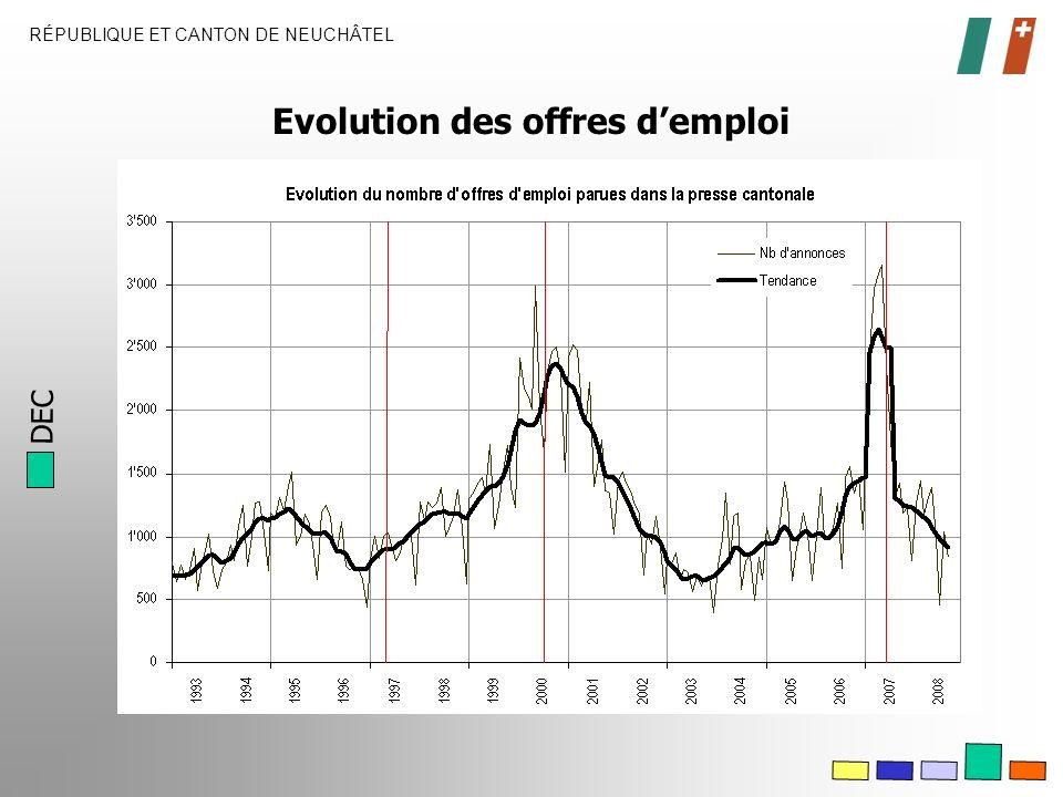 DEC RÉPUBLIQUE ET CANTON DE NEUCHÂTEL Evolution des offres demploi