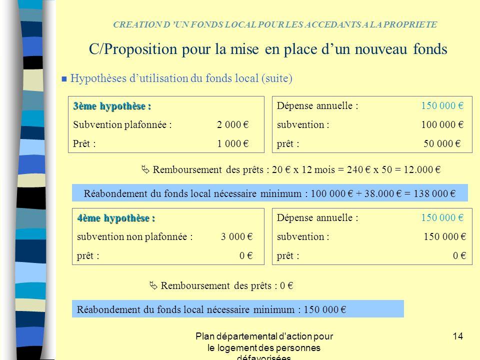 Plan départemental d'action pour le logement des personnes défavorisées 14 3ème hypothèse : Subvention plafonnée : 2 000 Prêt :1 000 Dépense annuelle
