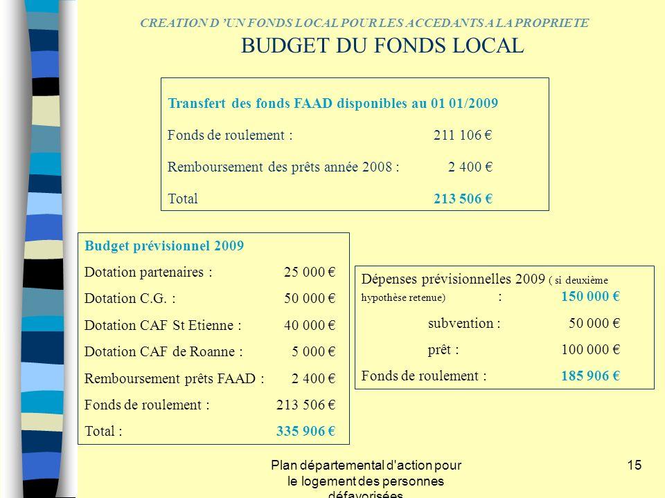 Plan départemental d'action pour le logement des personnes défavorisées 15 Budget prévisionnel 2009 Dotation partenaires : 25 000 Dotation C.G. :50 00