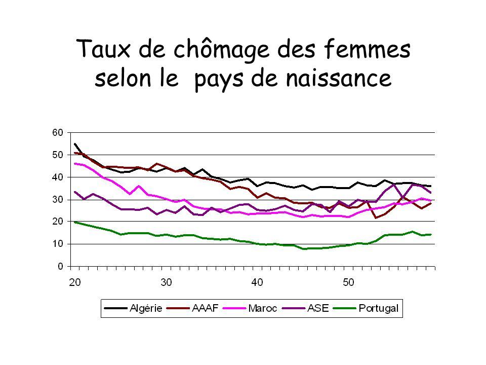 Taux de chômage des femmes selon le pays de naissance