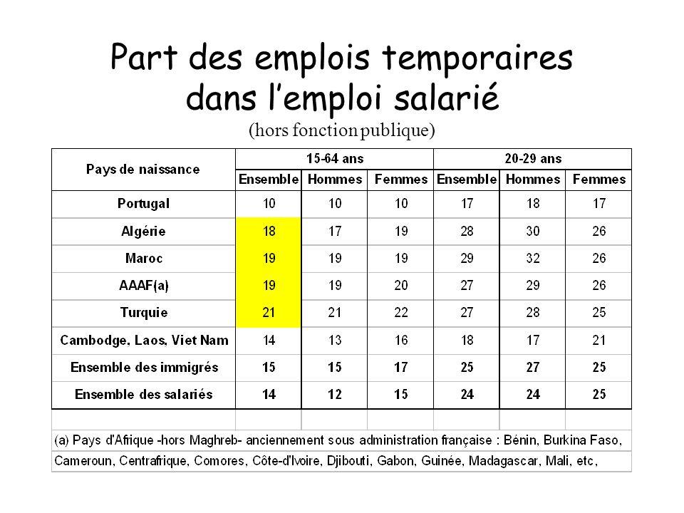 Part des emplois temporaires dans lemploi salarié (hors fonction publique)