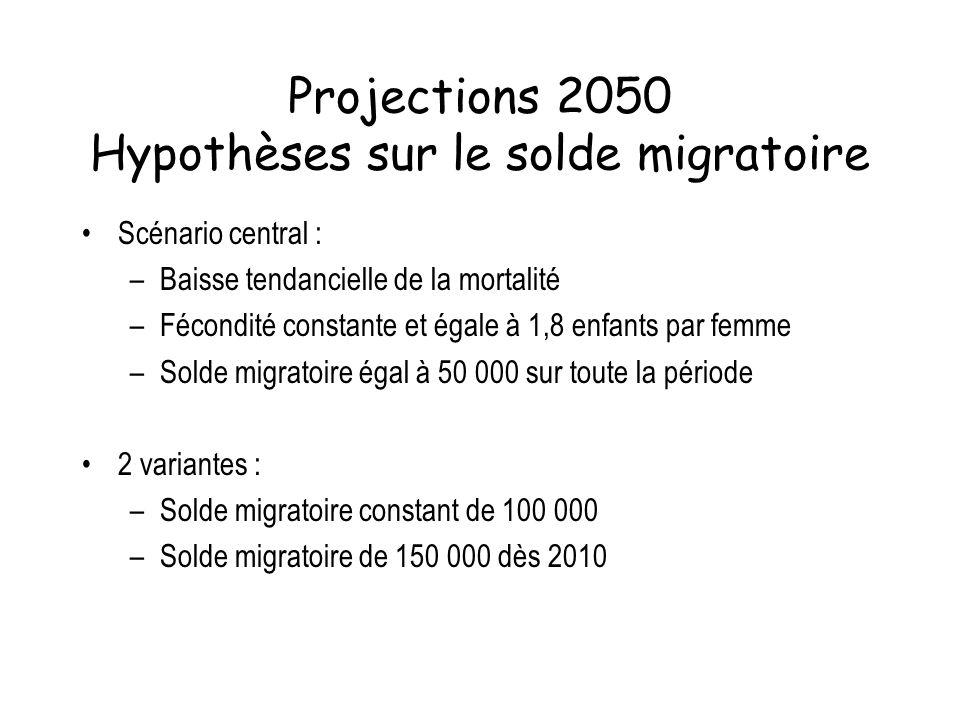 Projections 2050 Hypothèses sur le solde migratoire Scénario central : –Baisse tendancielle de la mortalité –Fécondité constante et égale à 1,8 enfant