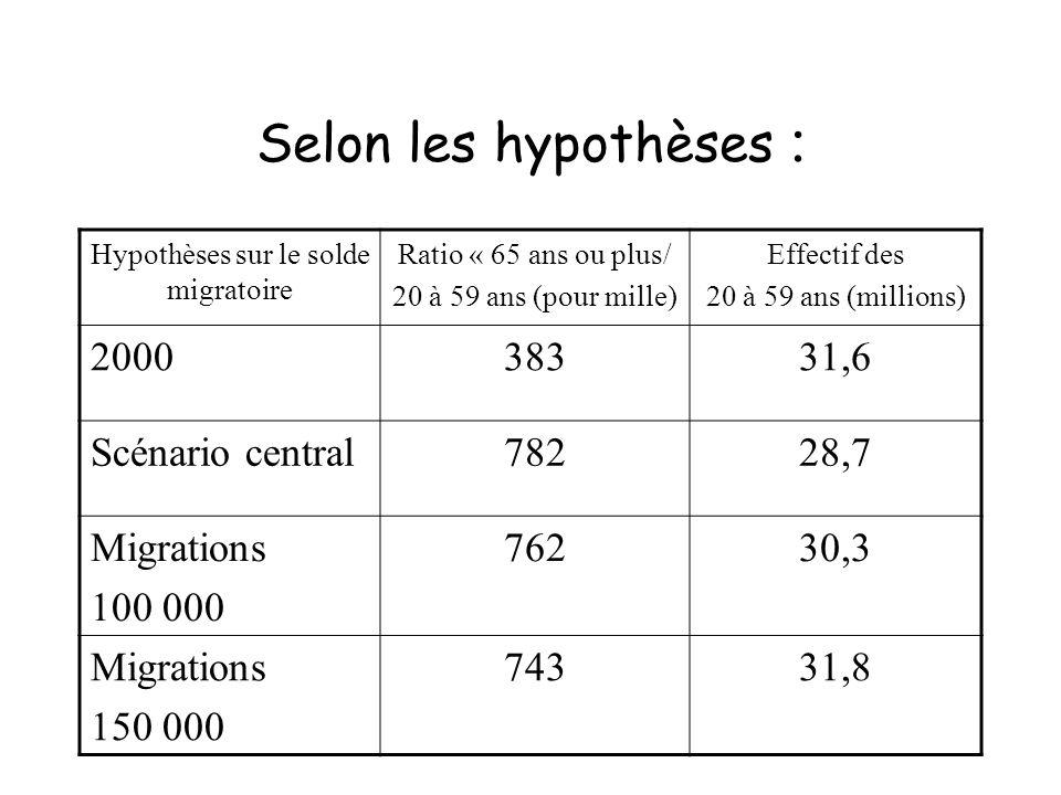 Selon les hypothèses : Hypothèses sur le solde migratoire Ratio « 65 ans ou plus/ 20 à 59 ans (pour mille) Effectif des 20 à 59 ans (millions) 2000383