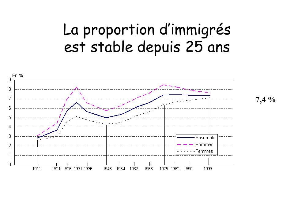La proportion dimmigrés est stable depuis 25 ans 7,4 %