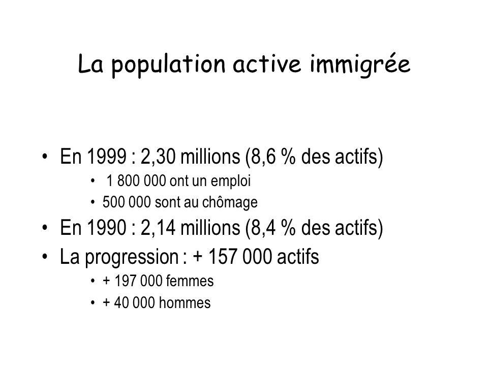 La population active immigrée En 1999 : 2,30 millions (8,6 % des actifs) 1 800 000 ont un emploi 500 000 sont au chômage En 1990 : 2,14 millions (8,4
