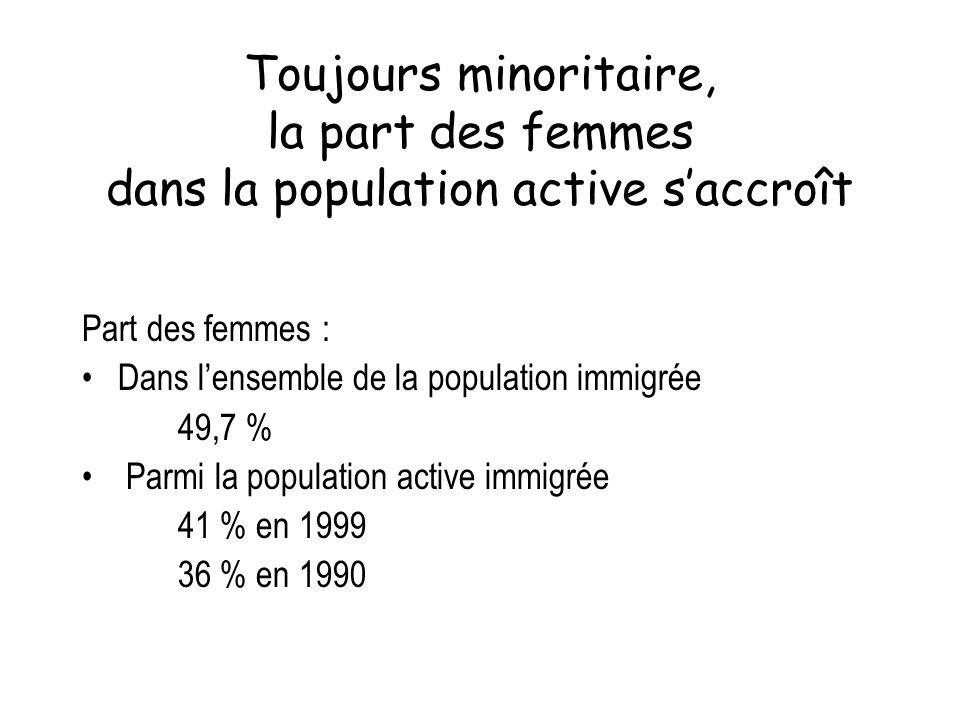 Toujours minoritaire, la part des femmes dans la population active saccroît Part des femmes : Dans lensemble de la population immigrée 49,7 % Parmi la