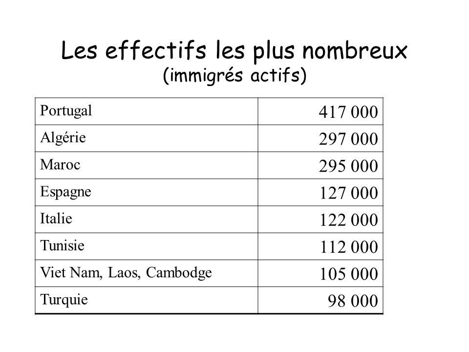 Les effectifs les plus nombreux (immigrés actifs) Portugal 417 000 Algérie 297 000 Maroc 295 000 Espagne 127 000 Italie 122 000 Tunisie 112 000 Viet N