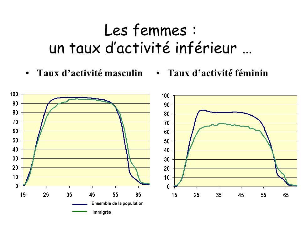 Les femmes : un taux dactivité inférieur … Taux dactivité masculinTaux dactivité féminin Ensemble de la population Immigrés