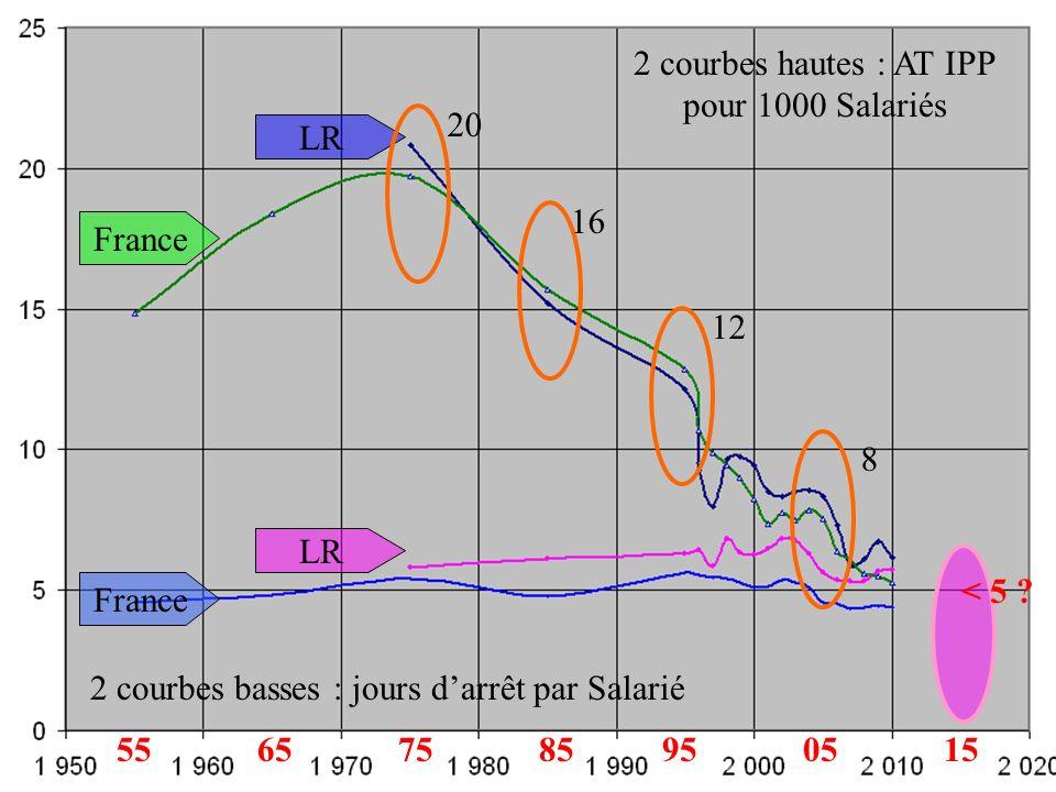 2 courbes hautes : AT IPP pour 1000 Salariés France LR 2 courbes basses : jours darrêt par Salarié LR France 20 16 12 8 < 5 ? 65750595851555