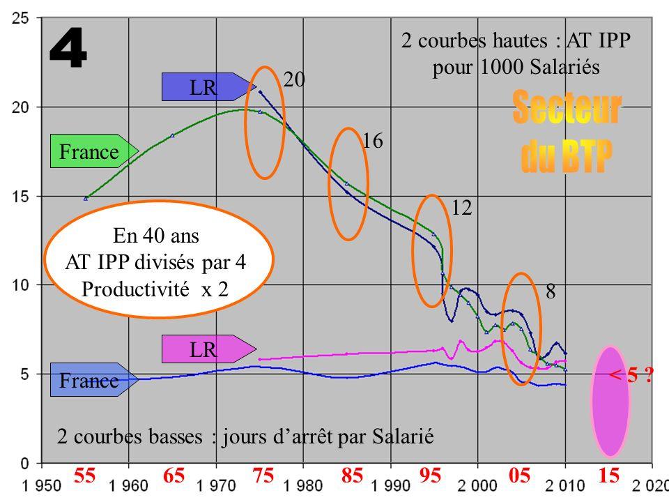 2 courbes hautes : AT IPP pour 1000 Salariés France LR 2 courbes basses : jours darrêt par Salarié LR France 20 16 12 8 < 5 ? 65750595851555 En 40 ans