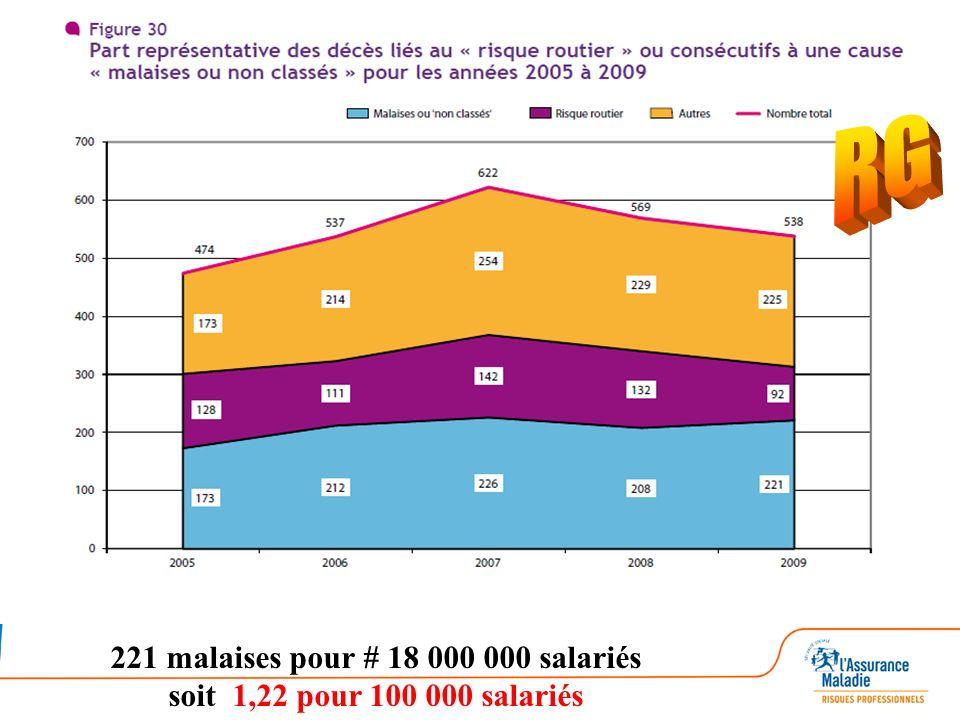 221 malaises pour # 18 000 000 salariés soit 1,22 pour 100 000 salariés