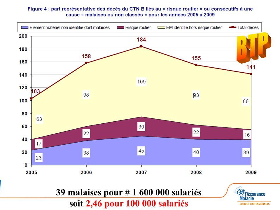 39 malaises pour # 1 600 000 salariés soit 2,46 pour 100 000 salariés