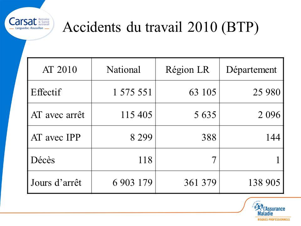 Accidents du travail 2010 (BTP) AT 2010NationalRégion LRDépartement Effectif1 575 55163 10525 980 AT avec arrêt115 4055 6352 096 AT avec IPP8 29938814