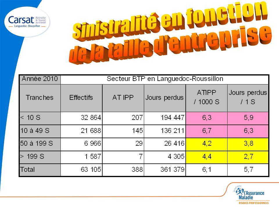 Une étude menée en région en 2006 & 2007 avec les SST et les OP ND2315 en 2009