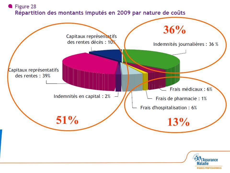 2 courbes hautes : AT IPP pour 1000 Salariés France LR 2 courbes basses : jours darrêt par Salarié LR France