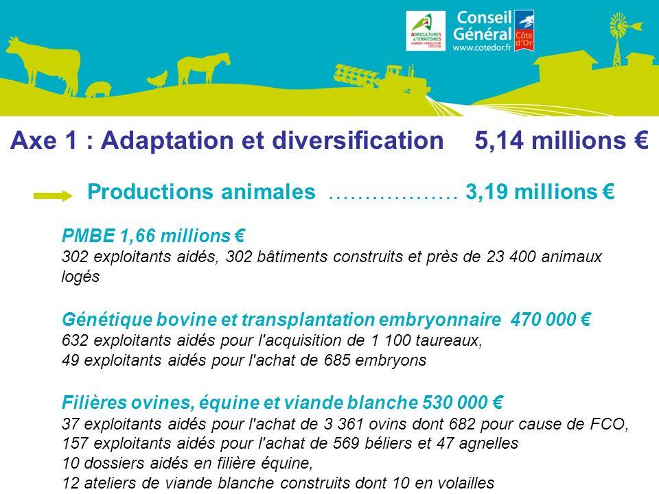Axe 1 : Adaptation et diversification 5,14 millions PMBE 1,66 millions 302 exploitants aidés, 302 bâtiments construits et près de 23 400 animaux logés Génétique bovine et transplantation embryonnaire 470 000 632 exploitants aidés pour l acquisition de 1 100 taureaux, 49 exploitants aidés pour l achat de 685 embryons Filières ovines, équine et viande blanche 530 000 37 exploitants aidés pour l achat de 3 361 ovins dont 682 pour cause de FCO, 157 exploitants aidés pour l achat de 569 béliers et 47 agnelles 10 dossiers aidés en filière équine, 12 ateliers de viande blanche construits dont 10 en volailles Productions animales ……………… 3,19 millions