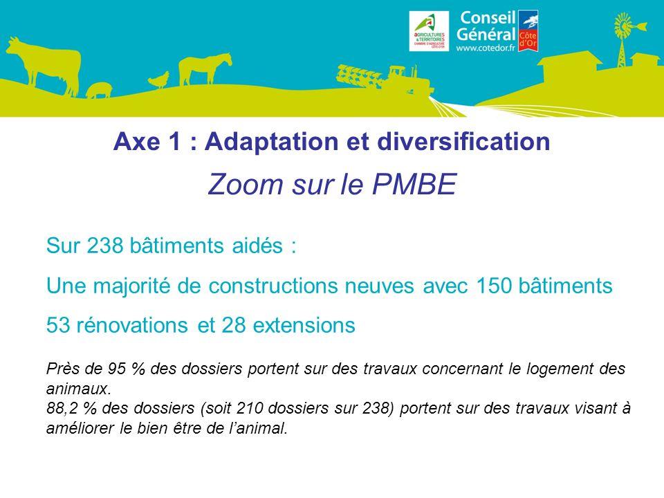 Axe 1 : Adaptation et diversification Zoom sur le PMBE Sur 238 bâtiments aidés : Une majorité de constructions neuves avec 150 bâtiments 53 rénovations et 28 extensions Près de 95 % des dossiers portent sur des travaux concernant le logement des animaux.