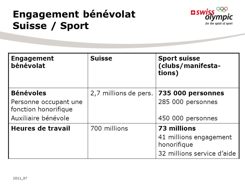 Engagement bénévolat Suisse / Sport Engagement bénévolat SuisseSport suisse (clubs/manifesta- tions) Bénévoles Personne occupant une fonction honorifi