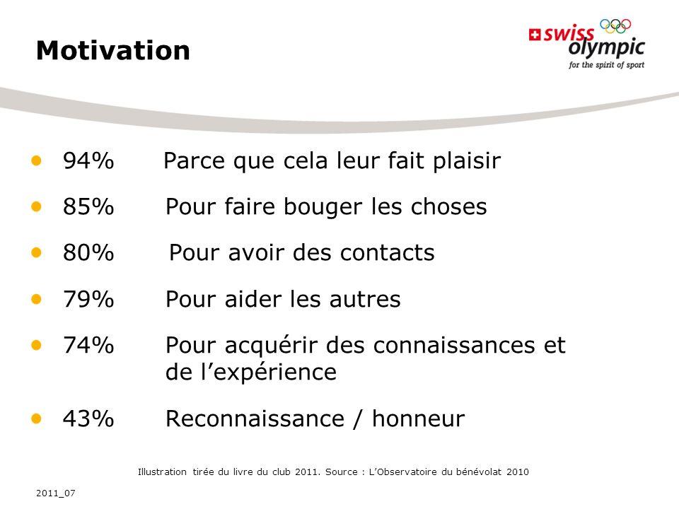 Motivation 94% Parce que cela leur fait plaisir 85% Pour faire bouger les choses 80% Pour avoir des contacts 79% Pour aider les autres 74% Pour acquér