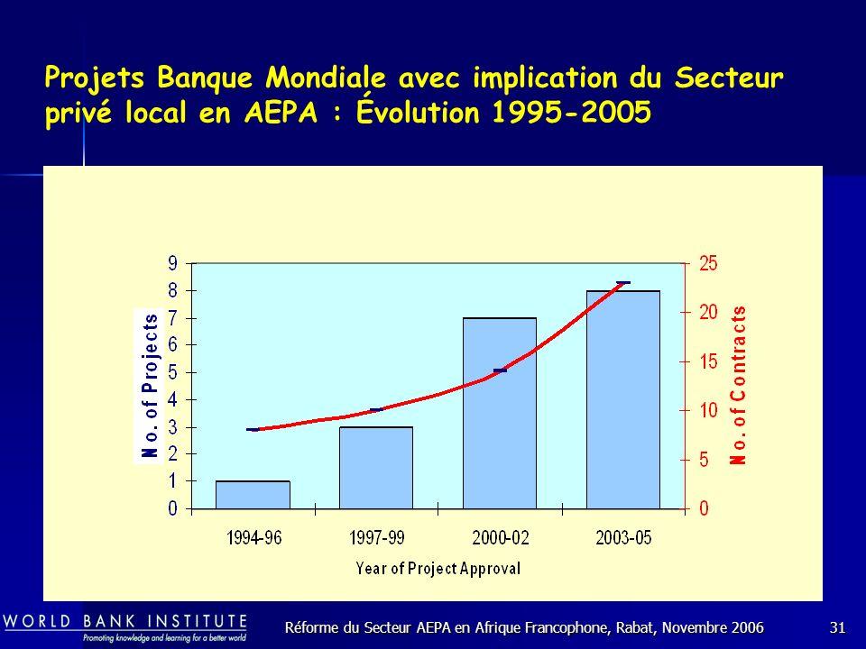 Réforme du Secteur AEPA en Afrique Francophone, Rabat, Novembre 200631 Projets Banque Mondiale avec implication du Secteur privé local en AEPA : Évolution 1995-2005