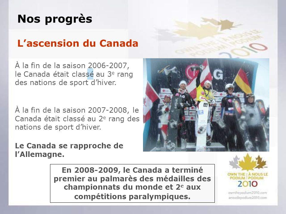 Nos progrès Lascension du Canada En 2008-2009, le Canada a terminé premier au palmarès des médailles des championnats du monde et 2 e aux compétitions paralympiques.
