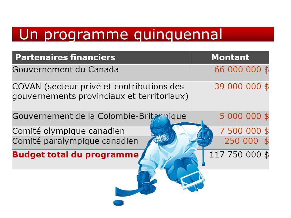Un programme quinquennal Partenaires financiersMontant Gouvernement du Canada 66 000 000 $ COVAN (secteur privé et contributions des gouvernements provinciaux et territoriaux) 39 000 000 $ Gouvernement de la Colombie-Britannique5 000 000 $ Comité olympique canadien7 500 000 $ Comité paralympique canadien 250 000 $ Budget total du programme117 750 000 $