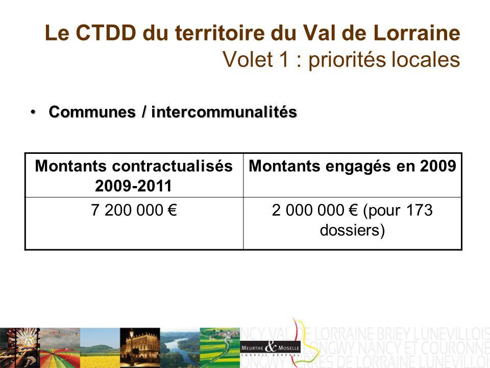 Le CTDD du territoire du Val de Lorraine Volet 1 : priorités locales Communes / intercommunalitésCommunes / intercommunalités Montants contractualisés 2009-2011 Montants engagés en 2009 7 200 000 2 000 000 (pour 173 dossiers)