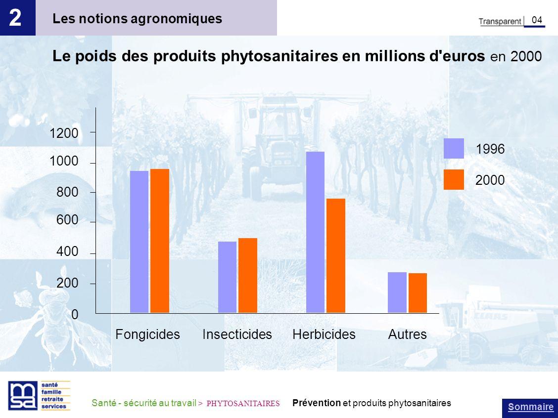 Sommaire Santé - sécurité au travail > PHYTOSANITAIRES Prévention et produits phytosanitaires Les notions agronomiques 2 04 Le poids des produits phyt