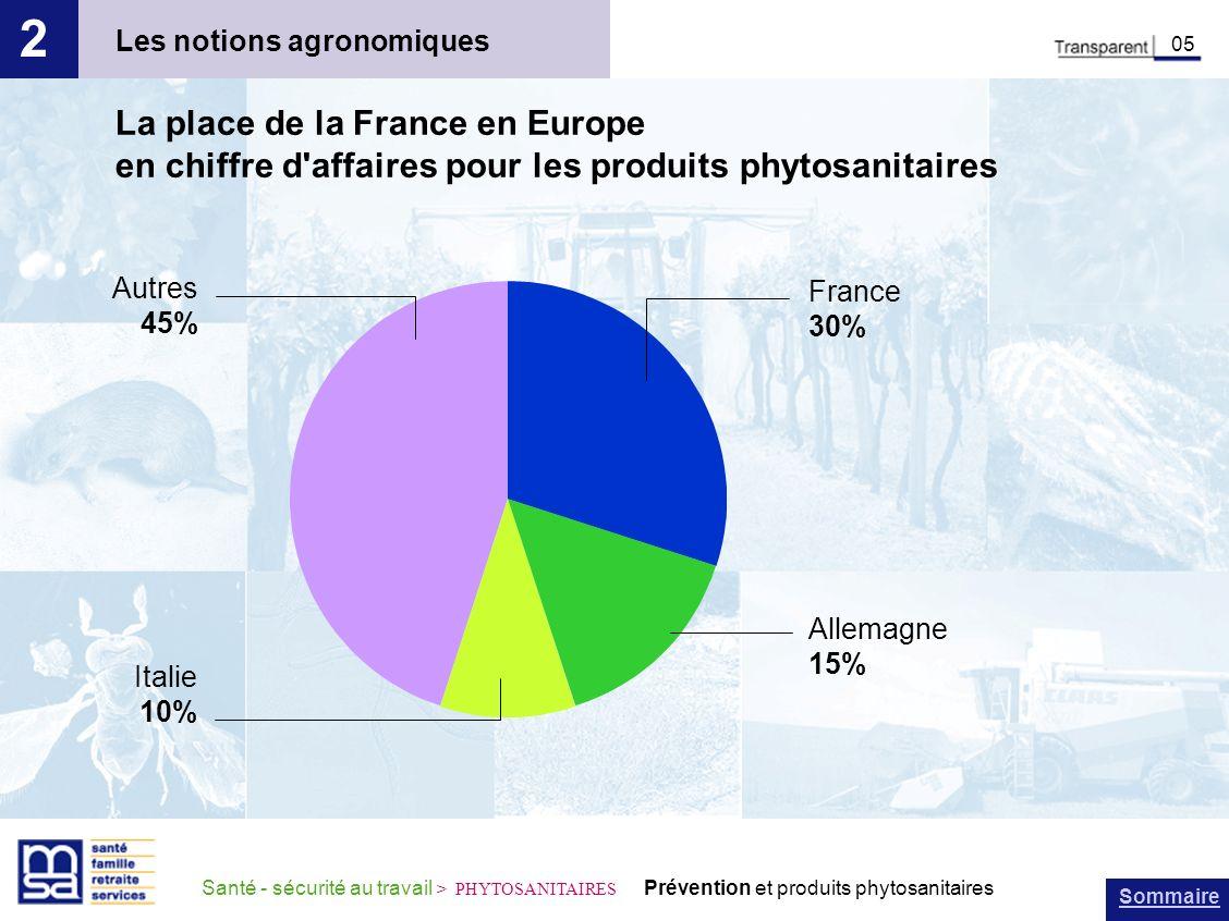 Sommaire Santé - sécurité au travail > PHYTOSANITAIRES Prévention et produits phytosanitaires Les notions agronomiques 2 05 La place de la France en E