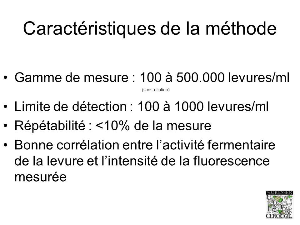 Caractéristiques de la méthode Gamme de mesure : 100 à 500.000 levures/ml (sans dilution) Limite de détection : 100 à 1000 levures/ml Répétabilité : <10% de la mesure Bonne corrélation entre lactivité fermentaire de la levure et lintensité de la fluorescence mesurée