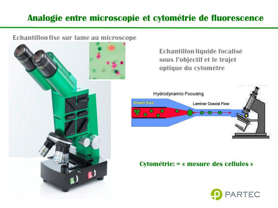 Analogie entre microscopie et cytométrie de fluorescence Echantillon liquide focalisé sous lobjectif et le trajet optique du cytomètre Echantillon fixe sur lame au microscope Cytométrie: = « mesure des cellules »