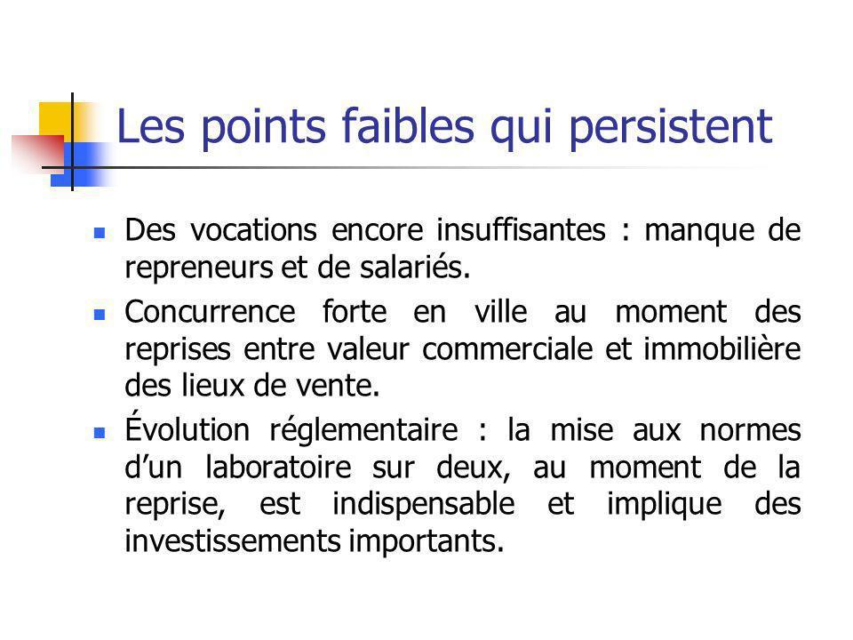 Les points faibles qui persistent Des vocations encore insuffisantes : manque de repreneurs et de salariés.