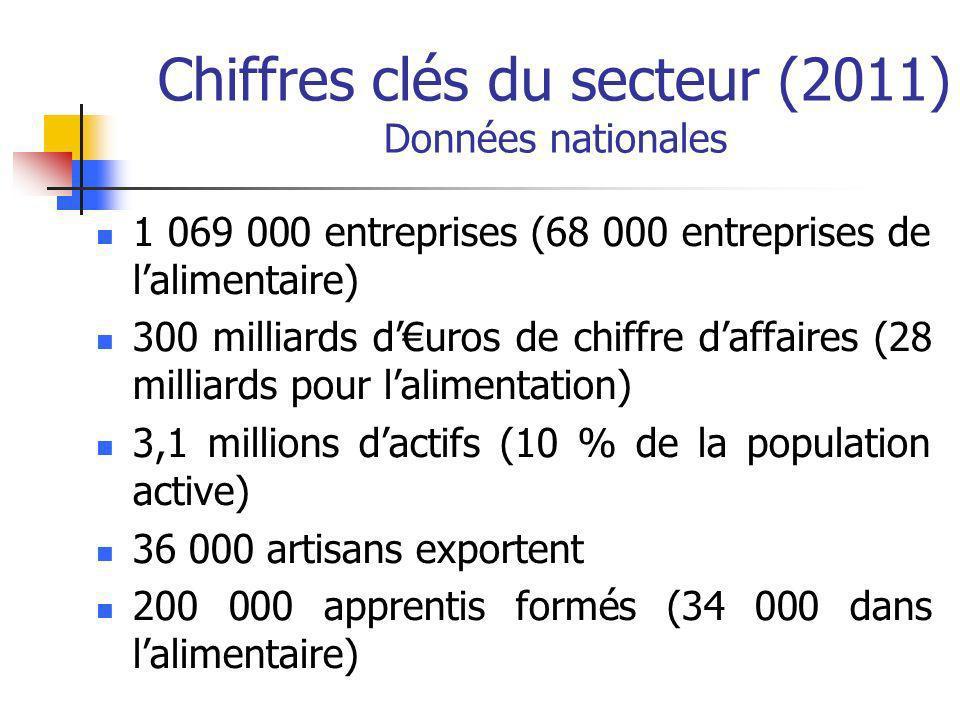 1 069 000 entreprises (68 000 entreprises de lalimentaire) 300 milliards duros de chiffre daffaires (28 milliards pour lalimentation) 3,1 millions dactifs (10 % de la population active) 36 000 artisans exportent 200 000 apprentis formés (34 000 dans lalimentaire) Chiffres clés du secteur (2011) Données nationales