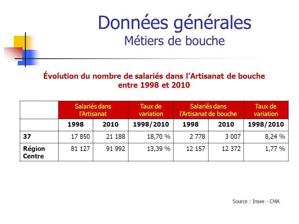 Données générales Métiers de bouche Caractéristiques principales du secteur de lAlimentaire Entreprises employeuses et salariés en Indre-et-Loire en 2010 EntreprisesSalariés Effectifs% en zone rurale (1) % employeurs Densité / 10 000 habitants EffectifsEffectif moyen par employeur Part des femmes Salaire horaire net moyen (2) Boulangerie – pâtisserie47727,3 %81,6 %8,1 %1 6523,551,6 %6,9 Viandes et poissons47926,1 %71,0 %8,2 %1 1712,448,1 %7,8 Autres produits alimentaires Transformation fruits et légumes Fabrication produits laitiers Travail des graisses Fabrication aliments pour animaux Production de boissons 8138,3 %53,1 %1,4 %3644,536,5 %11,3 1 0373 187 (1)233 communes rurales en Indre-et-Loire (2)Le salaire des apprentis est pris en compte dans ce calcul