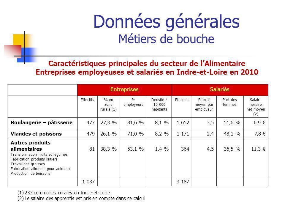 Données générales Métiers de bouche Caractéristiques principales du secteur de lAlimentaire Entreprises employeuses et salariés en Indre-et-Loire en 2