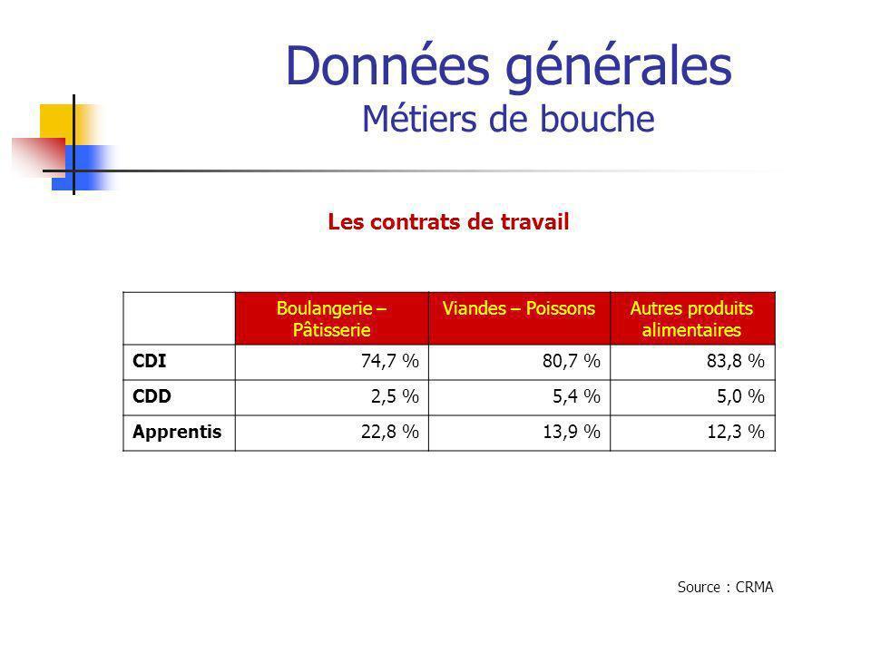 Données générales Métiers de bouche Les contrats de travail Boulangerie – Pâtisserie Viandes – PoissonsAutres produits alimentaires CDI74,7 %80,7 %83,8 % CDD2,5 %5,4 %5,0 % Apprentis22,8 %13,9 %12,3 % Source : CRMA