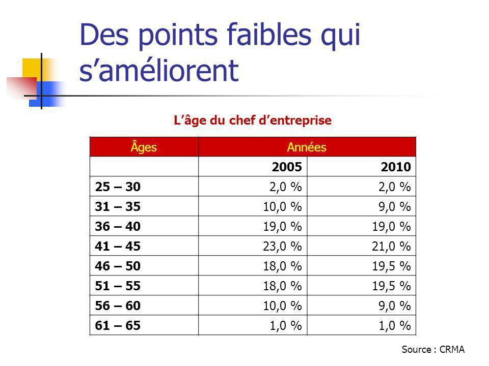 Des points faibles qui saméliorent Lâge du chef dentreprise ÂgesAnnées 20052010 25 – 302,0 % 31 – 3510,0 %9,0 % 36 – 4019,0 % 41 – 4523,0 %21,0 % 46 – 5018,0 %19,5 % 51 – 5518,0 %19,5 % 56 – 6010,0 %9,0 % 61 – 651,0 % Source : CRMA
