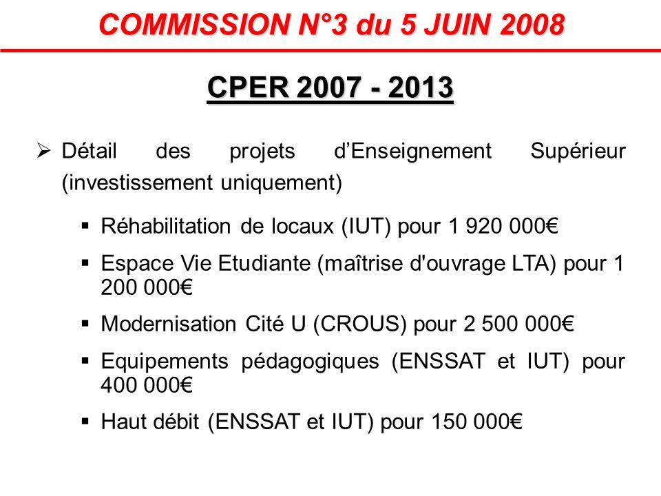 CPER 2007 - 2013 COMMISSION N°3 du 5 JUIN 2008 Détail des projets dEnseignement Supérieur (investissement uniquement) Réhabilitation de locaux (IUT) p