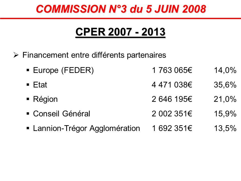 CPER 2007 - 2013 COMMISSION N°3 du 5 JUIN 2008 Financement entre différents partenaires Europe (FEDER)1 763 06514,0% Etat4 471 03835,6% Région2 646 19