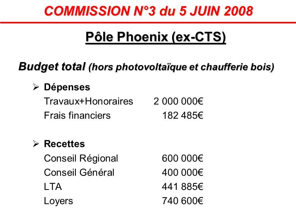 Pôle Phoenix (ex-CTS) Budget total (hors photovoltaïque et chaufferie bois) Dépenses Travaux+Honoraires2 000 000 Frais financiers182 485 Recettes Cons