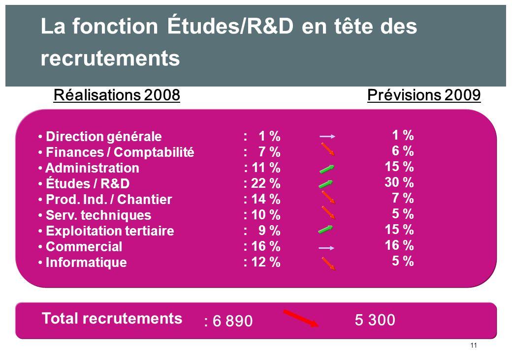 11 Réalisations 2008Prévisions 2009 Total recrutements La fonction Études/R&D en tête des recrutements 5 300 : 6 890 Direction générale Finances / Comptabilité Administration Études / R&D Prod.
