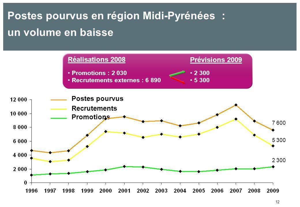 12 Postes pourvus en région Midi-Pyrénées : un volume en baisse Réalisations 2008 Prévisions 2009 Promotions : 2 030 Recrutements externes : 6 890 2 300 5 300 Postes pourvus Recrutements Promotions 7 600 5 300 2 300