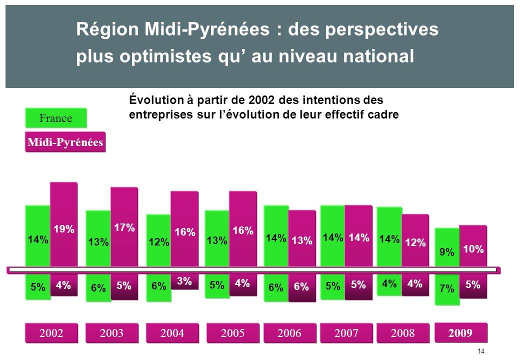 14 Évolution à partir de 2002 des intentions des entreprises sur lévolution de leur effectif cadre 200720022004200320052006 5% 14% 6% 13% 6% 12% 5% 13% 6% 14% 5% 14% 4% 19% 5% 17% 3% 16% 4% 16% 6% 13% 5% 14% 4% 14% 4% 12% 2008 France Midi-Pyrénées Région Midi-Pyrénées : des perspectives plus optimistes qu au niveau national 10% 7% 9% 5% 2009