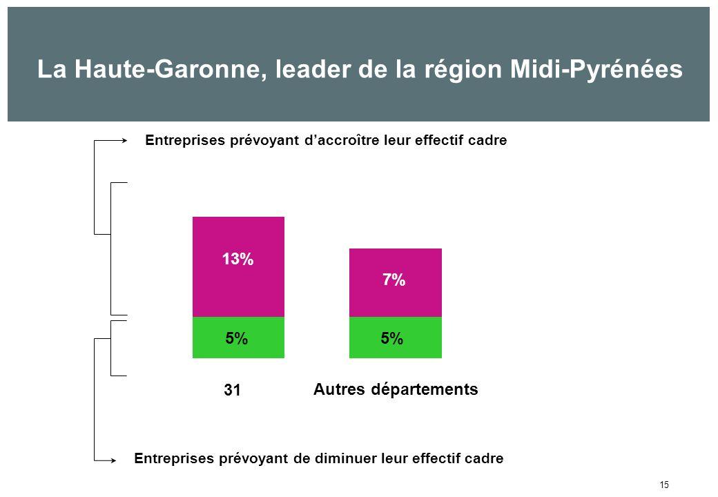 15 La Haute-Garonne, leader de la région Midi-Pyrénées 13% 7% Entreprises prévoyant daccroître leur effectif cadre Entreprises prévoyant de diminuer leur effectif cadre 5% 31 Autres départements