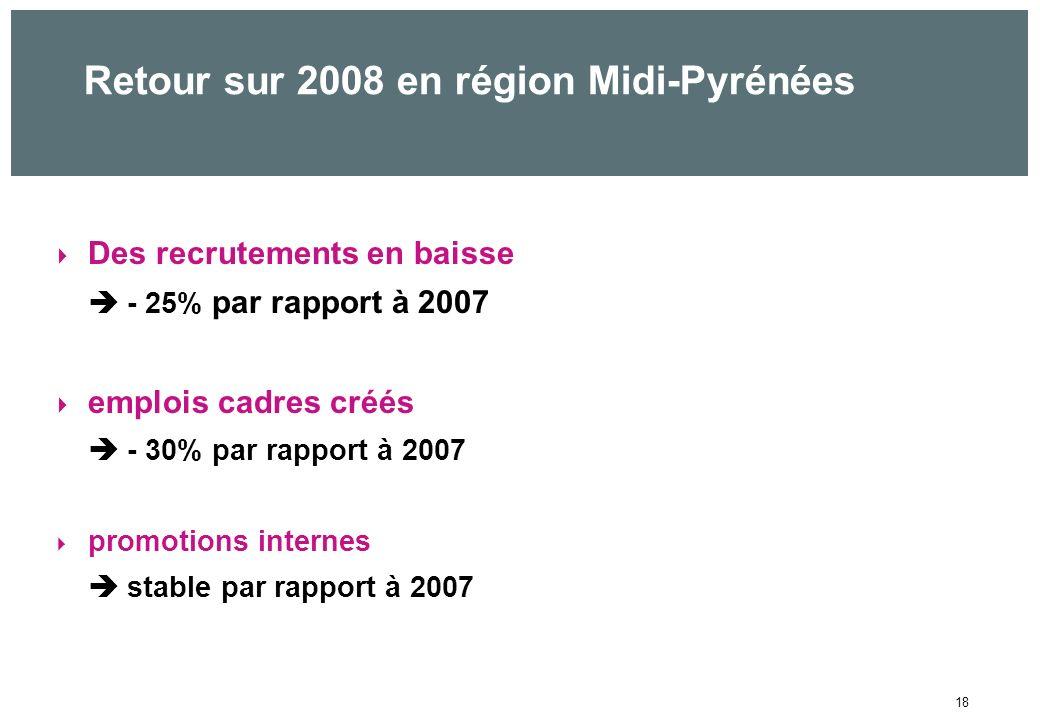 18 Retour sur 2008 en région Midi-Pyrénées Des recrutements en baisse - 25% par rapport à 2007 emplois cadres créés - 30% par rapport à 2007 promotions internes stable par rapport à 2007