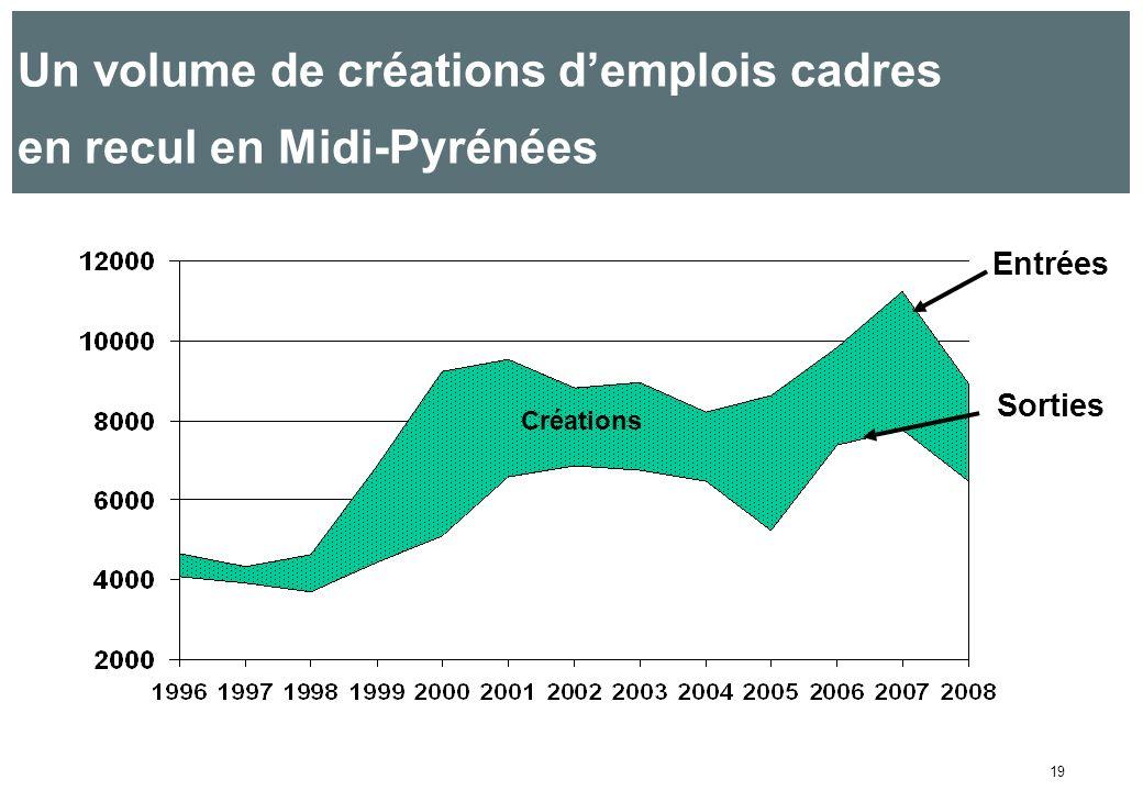 19 Un volume de créations demplois cadres en recul en Midi-Pyrénées Créations Sorties Entrées