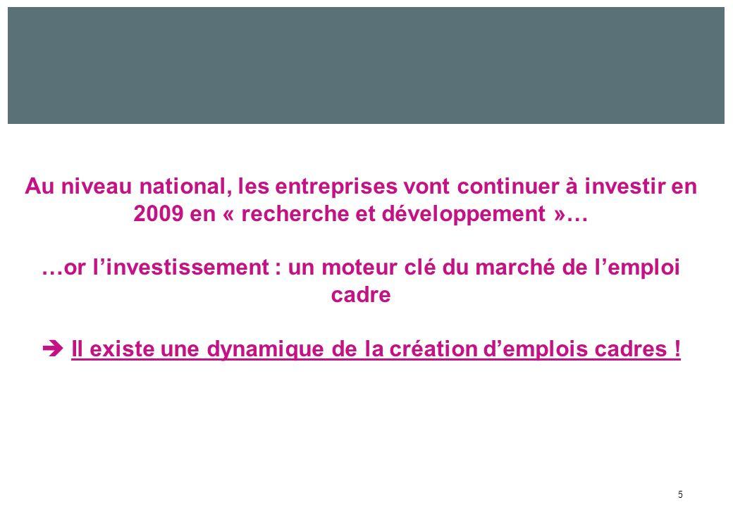 5 Au niveau national, les entreprises vont continuer à investir en 2009 en « recherche et développement »… …or linvestissement : un moteur clé du marché de lemploi cadre Il existe une dynamique de la création demplois cadres !