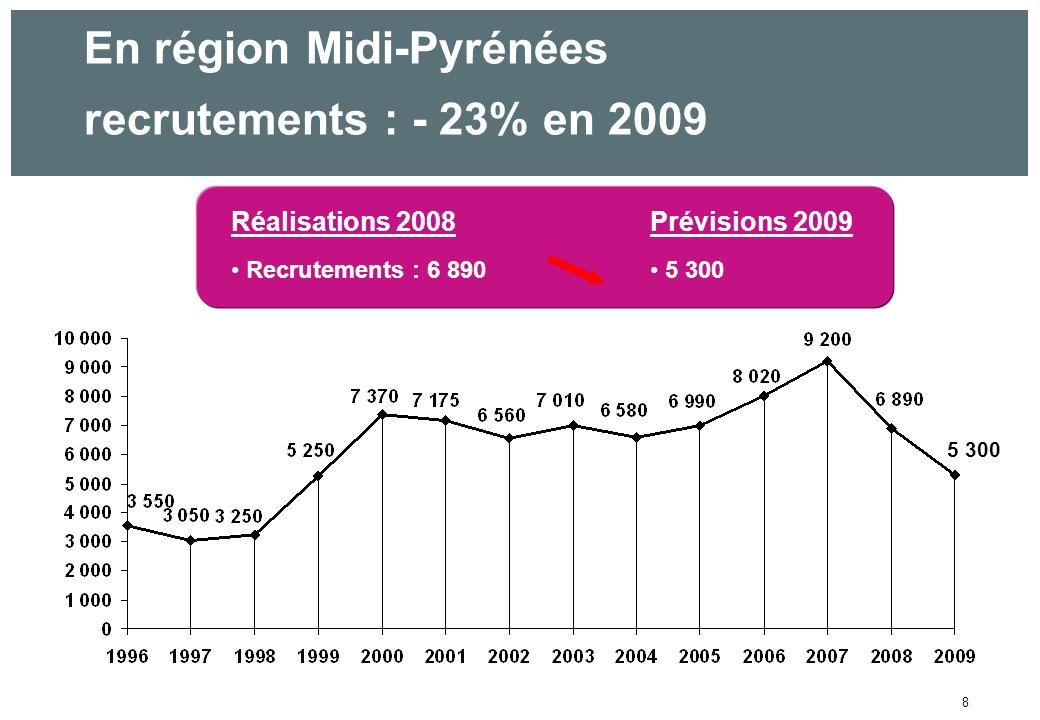 8 En région Midi-Pyrénées recrutements : - 23% en 2009 Réalisations 2008Prévisions 2009 Recrutements : 6 890 5 300