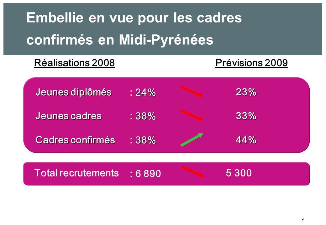 9 Embellie en vue pour les cadres confirmés en Midi-Pyrénées Réalisations 2008Prévisions 2009 Total recrutements5 300 : 6 890 Jeunes diplômés Jeunes diplômés Jeunes cadres Jeunes cadres Cadres confirmés Cadres confirmés 23%33%44% : 24% : 38%